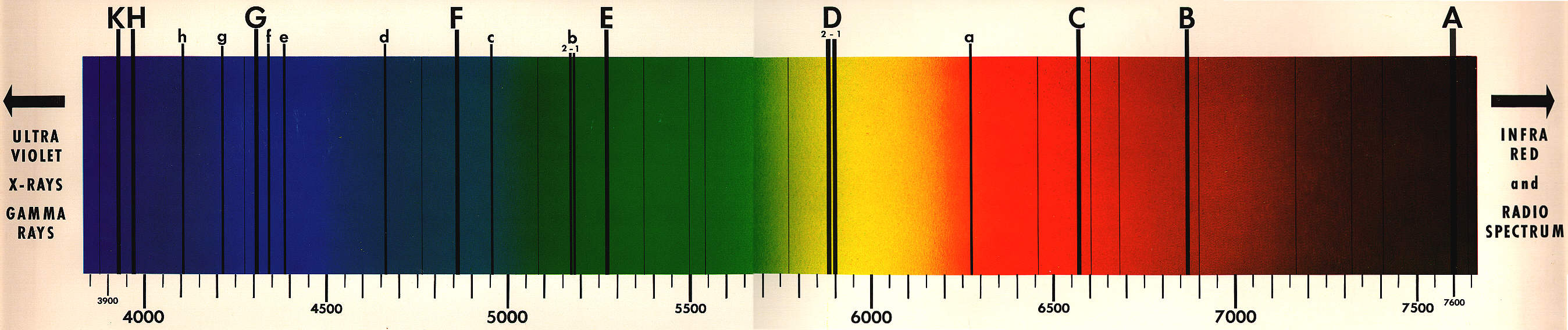 High-Resolution Image of Solar Spectrum